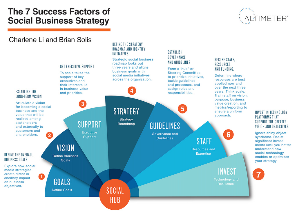 7 success factors of social business strategy