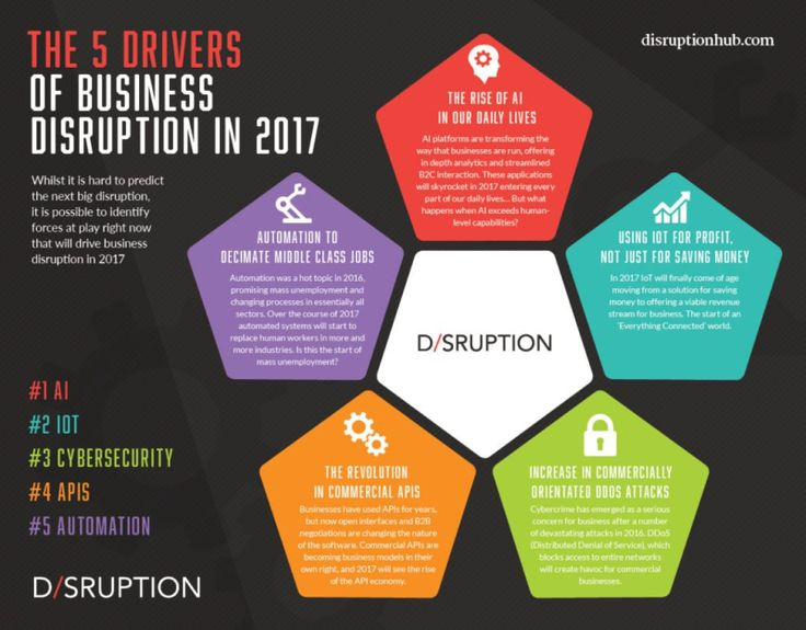 Drivers of disruption infographic